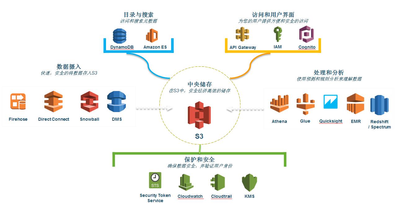 BigData-汉为软件
