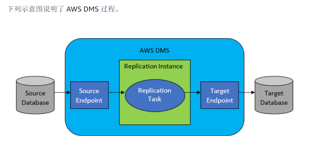 Oracle on AWS-汉为软件