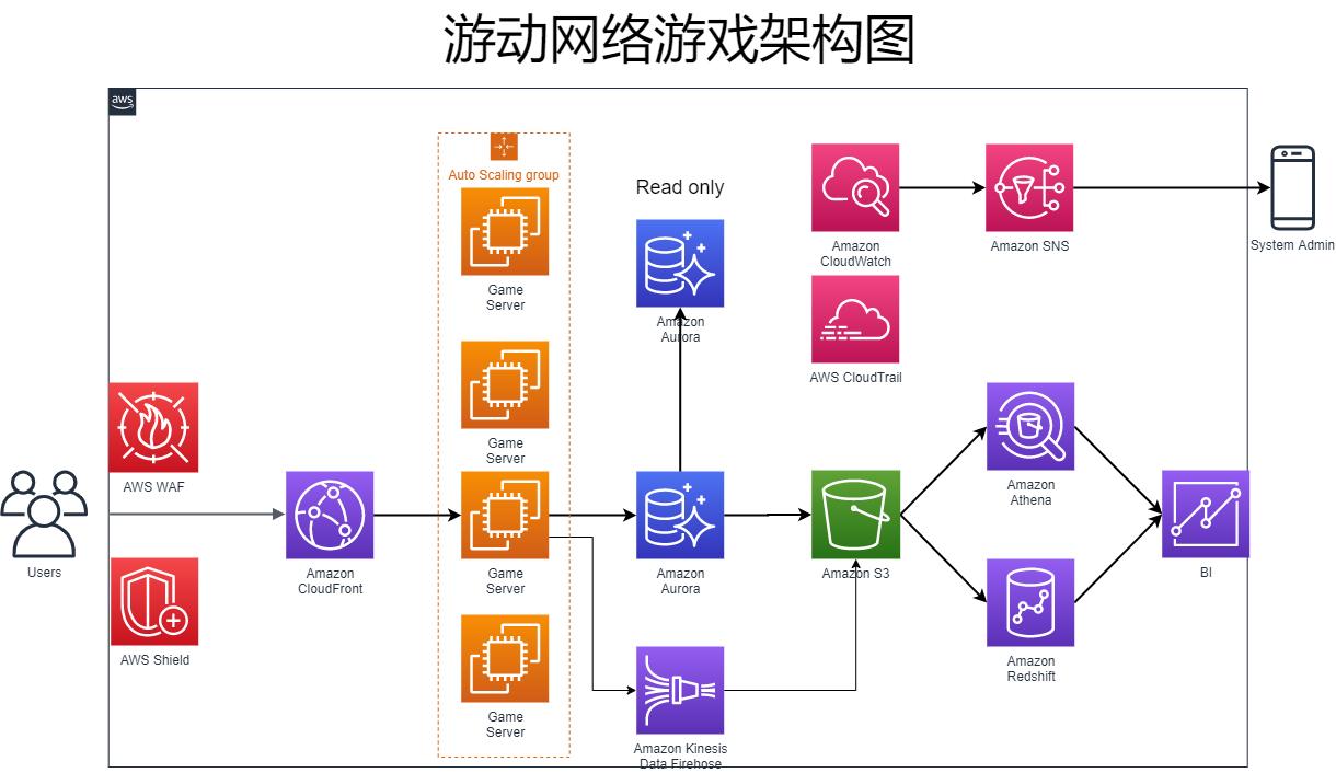 游动网络-汉为软件