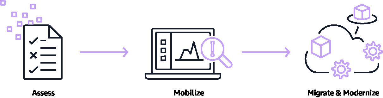 Migration-汉为软件